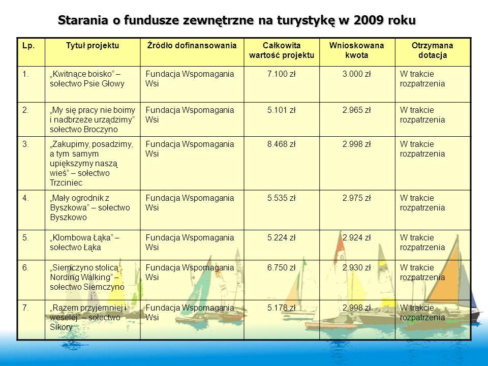 Starania o fundusze zewnętrzne na turystykę w 2009 roku Lp.Tytuł projektuŹródło dofinansowaniaCałkowita wartość projektu Wnioskowana kwota Otrzymana d