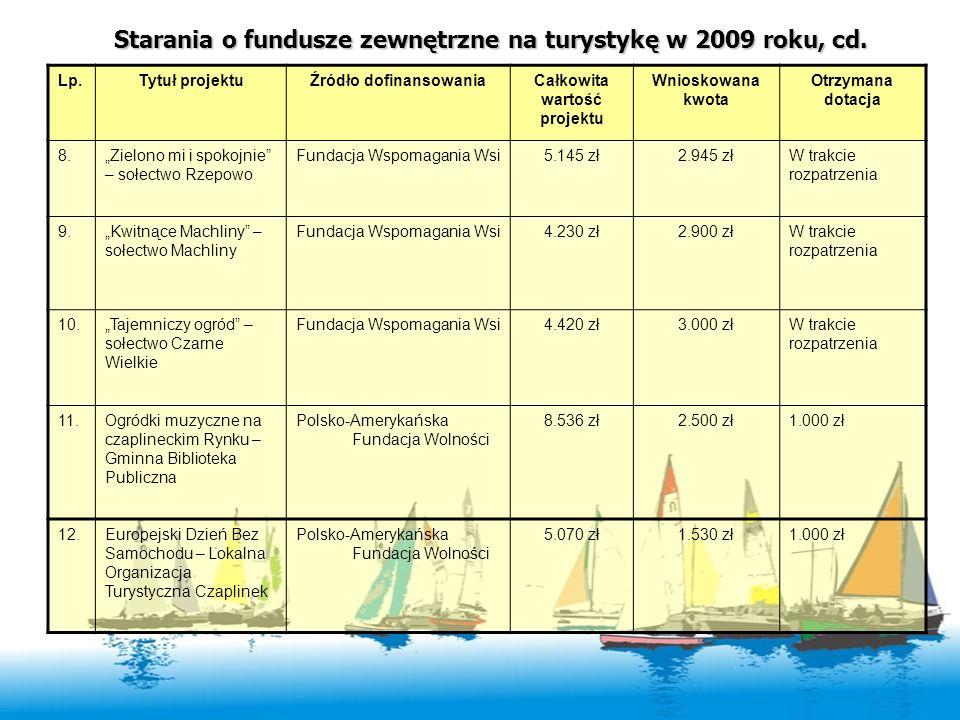 Starania o fundusze zewnętrzne na turystykę w 2009 roku, cd. Lp.Tytuł projektuŹródło dofinansowaniaCałkowita wartość projektu Wnioskowana kwota Otrzym