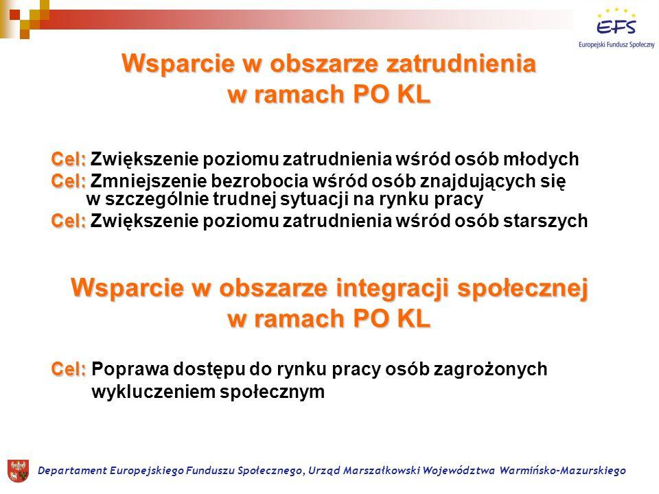 Instytucje Pośredniczące PO KL 2007-2013 Departament Europejskiego Funduszu Społecznego, Urząd Marszałkowski Województwa Warmińsko-Mazurskiego Priorytet I Zatrudnienie i integracja społeczna Priorytet II Rozwój zasobów ludzkich i potencjału adaptacyjnego przedsiębiorstw Priorytet III Wysoka jakość edukacji Priorytet IV Szkolnictwo wyższe i nauka Priorytet VI Rynek pracy otwarty dla wszystkich Priorytet IX Rozwój wykształcenia i kompetencji w regionach komponent centralny Komponent regionalny dla woj.