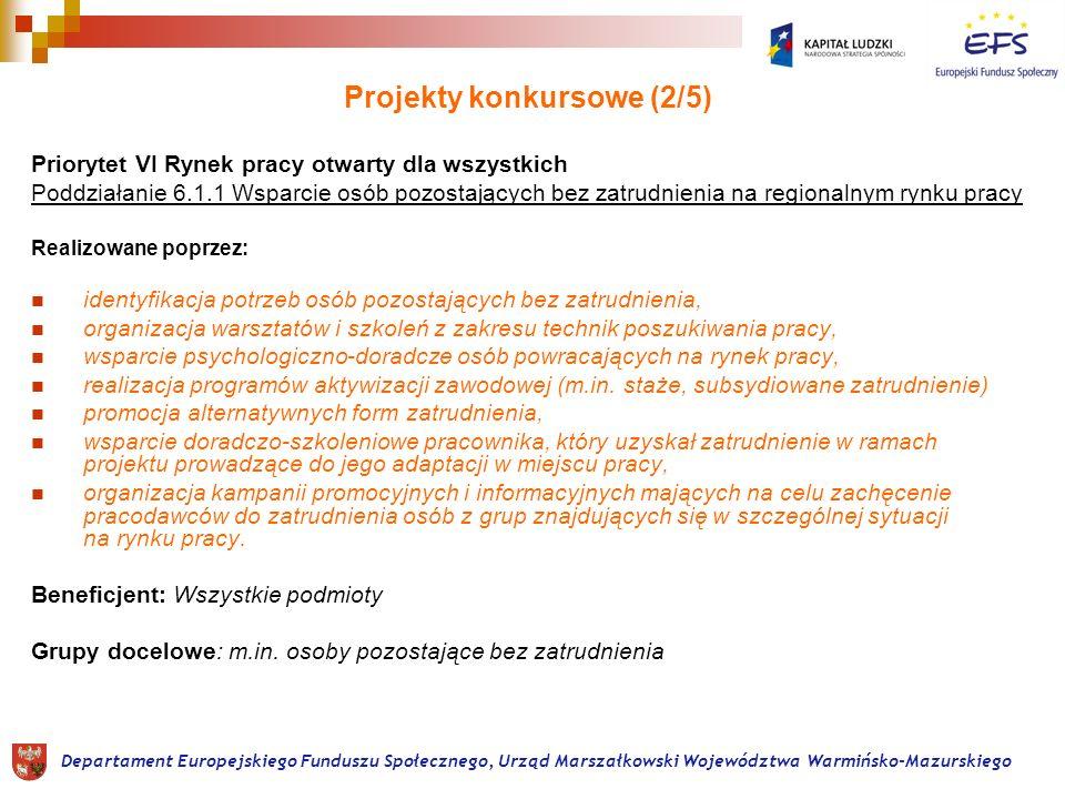 Projekty konkursowe (3/5) Priorytet VI Rynek pracy otwarty dla wszystkich Działanie 6.2 Wsparcie oraz promocja przedsiębiorczości i samozatrudnienia Realizowane poprzez: wsparcie dla osób zamierzających rozpocząć działalność gospodarczą (w tym na założenie spółdzielni lub spółdzielni socjalnej) poprzez: doradztwo oraz szkolenia, przyznanie środków finansowych na rozwój przedsiębiorczości, wsparcie pomostowe w okresie od 6 do 12 miesięcy Beneficjent: Wszystkie podmioty Grupy docelowe: osoby fizyczne zamierzające rozpocząć prowadzenie działalności gospodarczej Departament Europejskiego Funduszu Społecznego, Urząd Marszałkowski Województwa Warmińsko-Mazurskiego
