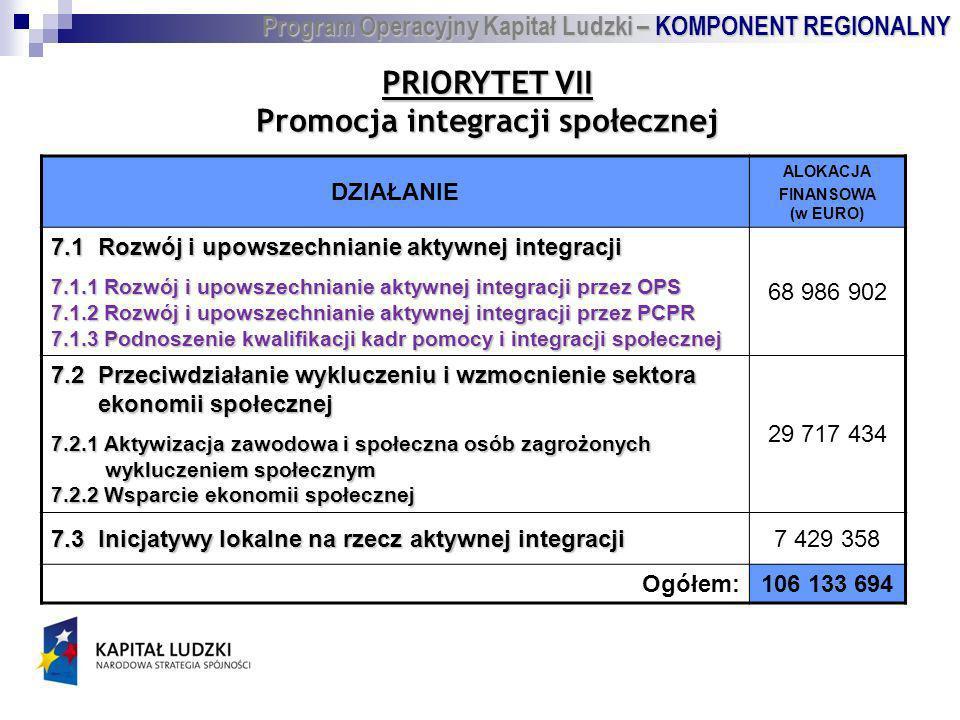 PRIORYTET VII Promocja integracji społecznej DZIAŁANIE ALOKACJA FINANSOWA (w EURO) 7.1 Rozwój i upowszechnianie aktywnej integracji 7.1.1 Rozwój i upowszechnianie aktywnej integracji przez OPS 7.1.2 Rozwój i upowszechnianie aktywnej integracji przez PCPR 7.1.3 Podnoszenie kwalifikacji kadr pomocy i integracji społecznej 68 986 902 7.2 Przeciwdziałanie wykluczeniu i wzmocnienie sektora ekonomii społecznej ekonomii społecznej 7.2.1 Aktywizacja zawodowa i społeczna osób zagrożonych wykluczeniem społecznym wykluczeniem społecznym 7.2.2 Wsparcie ekonomii społecznej 29 717 434 7.3 Inicjatywy lokalne na rzecz aktywnej integracji 7 429 358 Ogółem:106 133 694 Program Operacyjny Kapitał Ludzki – KOMPONENT REGIONALNY