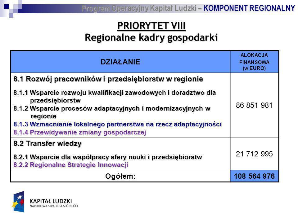 PRIORYTET VIII Regionalne kadry gospodarki DZIAŁANIE ALOKACJA FINANSOWA (w EURO) 8.1 Rozwój pracowników i przedsiębiorstw w regionie 8.1.1 Wsparcie rozwoju kwalifikacji zawodowych i doradztwo dla przedsiębiorstw przedsiębiorstw 8.1.2 Wsparcie procesów adaptacyjnych i modernizacyjnych w regionie 8.1.3 Wzmacnianie lokalnego partnerstwa na rzecz adaptacyjności 8.1.4 Przewidywanie zmiany gospodarczej 86 851 981 8.2 Transfer wiedzy 8.2.1 Wsparcie dla współpracy sfery nauki i przedsiębiorstw 8.2.2 Regionalne Strategie Innowacji 21 712 995 Ogółem:108 564 976 Program Operacyjny Kapitał Ludzki – KOMPONENT REGIONALNY