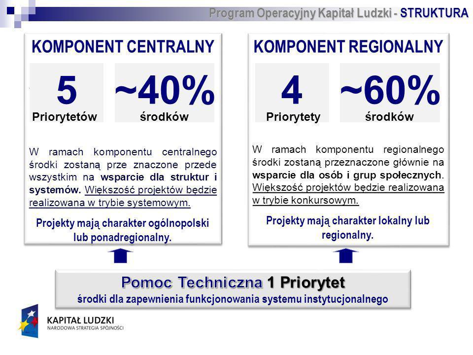 KOMPONENT CENTRALNY W rama W ramach komponentu centralnego środki zostaną prze znaczone przede wszystkim na wsparcie dla struktur i systemów.