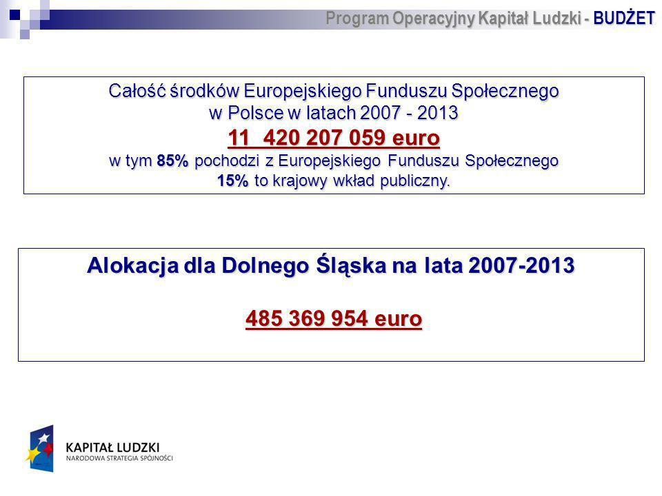 Całość środków Europejskiego Funduszu Społecznego w Polsce w latach 2007 - 2013 11 420 207 059 euro w tym 85% pochodzi z Europejskiego Funduszu Społecznego 15% to krajowy wkład publiczny.