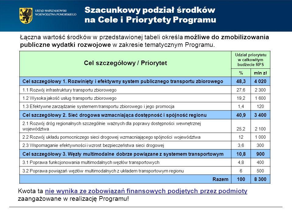 Cel szczegółowy / Priorytet Udział priorytetu w całkowitym budżecie RPS %mln zł Cel szczegółowy 1. Rozwinięty i efektywny system publicznego transport