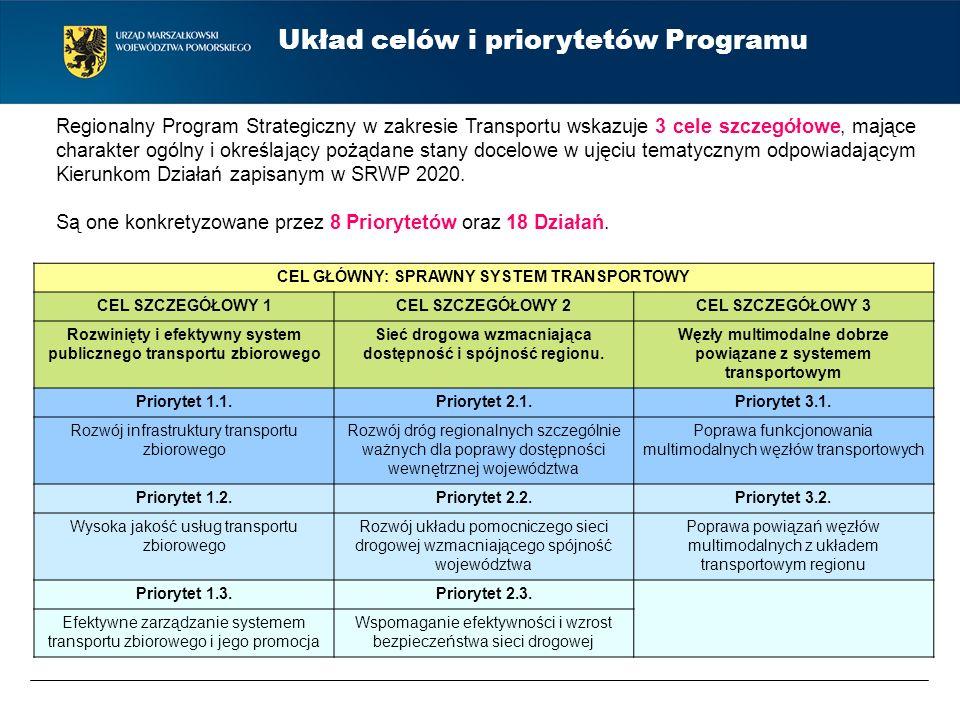 Układ celów i priorytetów Programu Regionalny Program Strategiczny w zakresie Transportu wskazuje 3 cele szczegółowe, mające charakter ogólny i określ