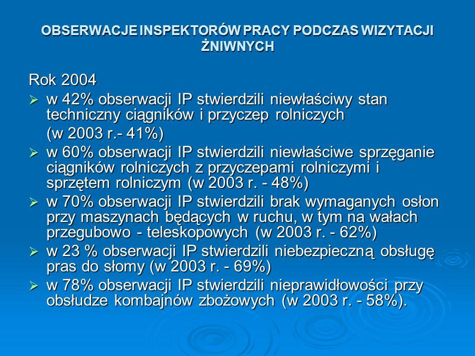 OBSERWACJE INSPEKTORÓW PRACY PODCZAS WIZYTACJI ŻNIWNYCH Rok 2004 w 42% obserwacji IP stwierdzili niewłaściwy stan techniczny ciągników i przyczep roln