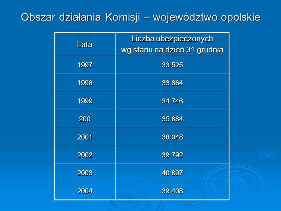 Obszar działania Komisji – województwo opolskie Lata Liczba ubezpieczonych wg stanu na dzień 31 grudnia 1997 33 525 1998 33 864 1999 34 746 200 35 884
