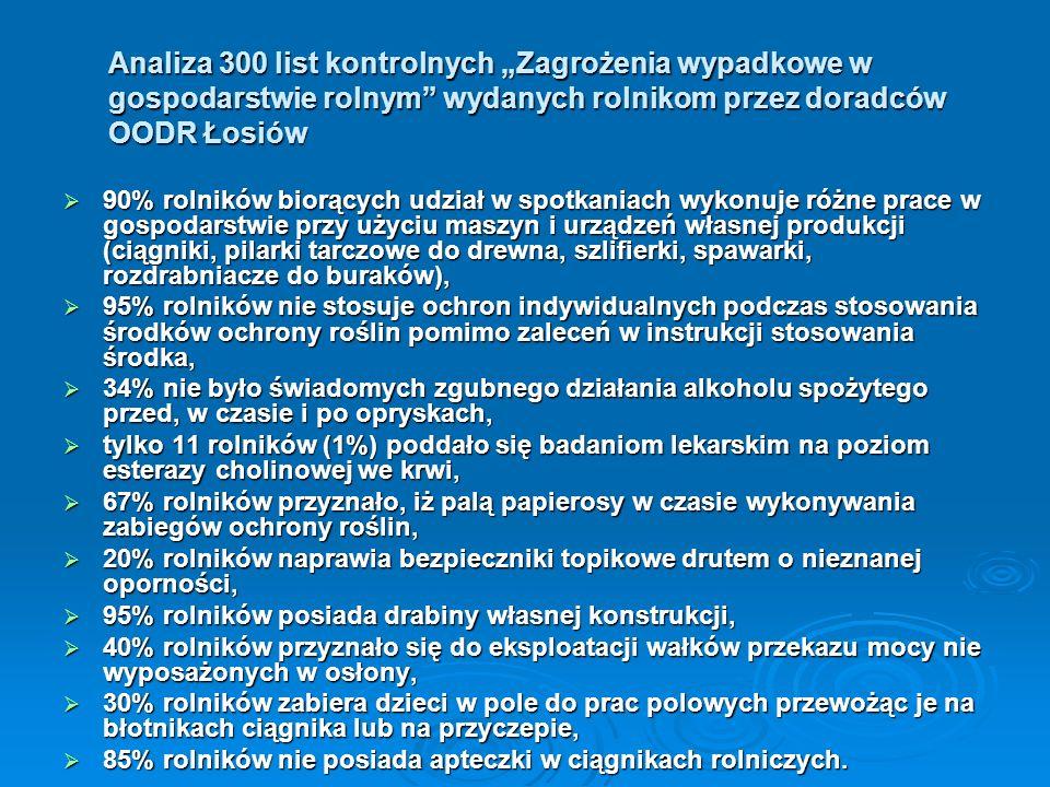 Analiza 300 list kontrolnych Zagrożenia wypadkowe w gospodarstwie rolnym wydanych rolnikom przez doradców OODR Łosiów 90% rolników biorących udział w