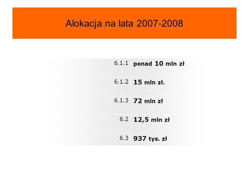 Alokacja na lata 2007-2008 6.1.1 ponad 10 mln zł 6.1.2 15 mln zł.