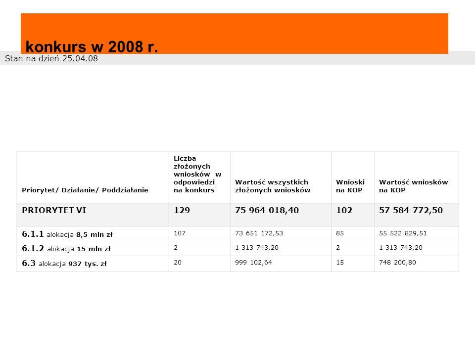 Stan na dzień 25.04.08 konkurs w 2008 r.