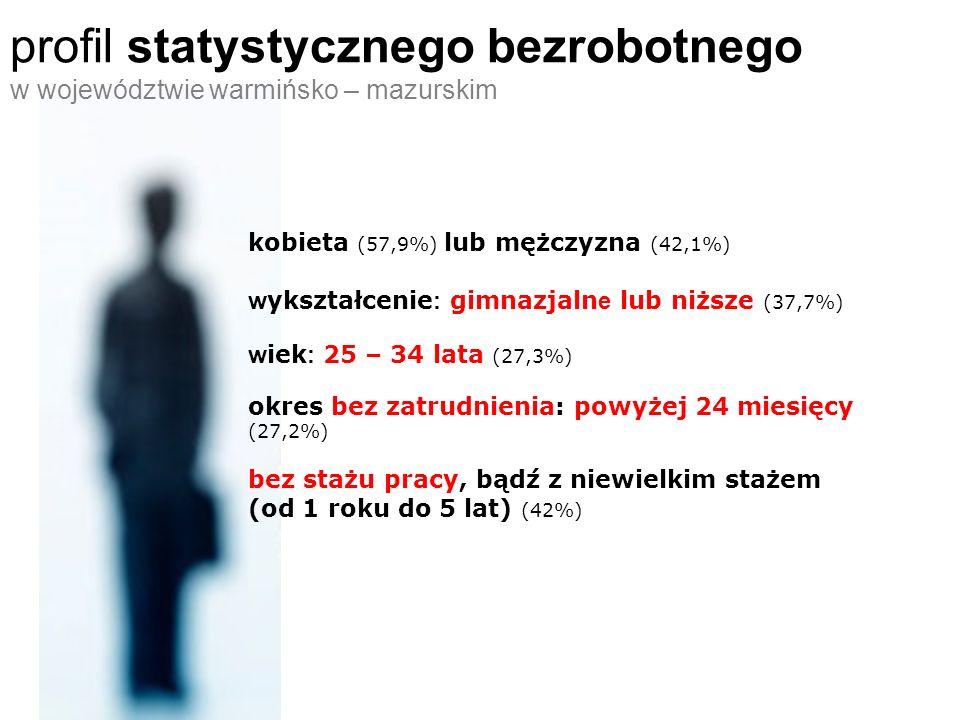 profil statystycznego bezrobotnego w województwie warmińsko – mazurskim kobieta (57,9%) lub mężczyzna (42,1%) w ykształcenie : gimnazjaln e lub niższe (37,7%) w iek : 25 – 34 lata (27,3%) okres bez zatrudnienia: powyżej 24 miesięcy (27,2%) bez stażu pracy, bądź z niewielkim stażem (od 1 roku do 5 lat) (42%)