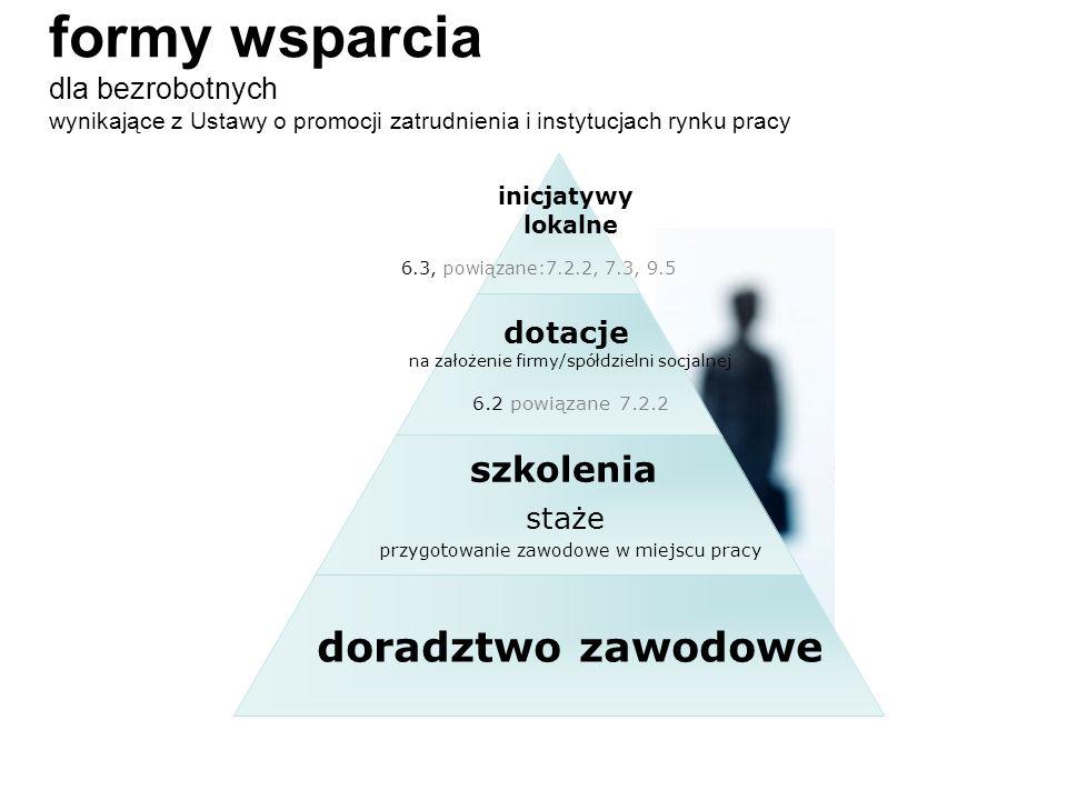 poradnictwo zawodowe na Warmii i Mazurach Niedostateczna liczba osób z wykształceniem psychologicznym zatrudnionych na stanowisku doradcy zawodowego.