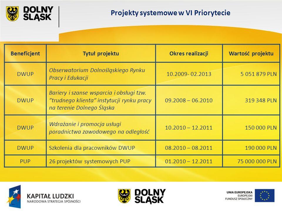 Wydział EFS Wrocław, sierpień 200 Projekty systemowe w VI Priorytecie BeneficjentTytuł projektuOkres realizacjiWartość projektu DWUP Obserwatorium Dolnośląskiego Rynku Pracy i Edukacji 10.2009- 02.20135 051 879 PLN DWUP Bariery i szanse wsparcia i obsługi tzw.
