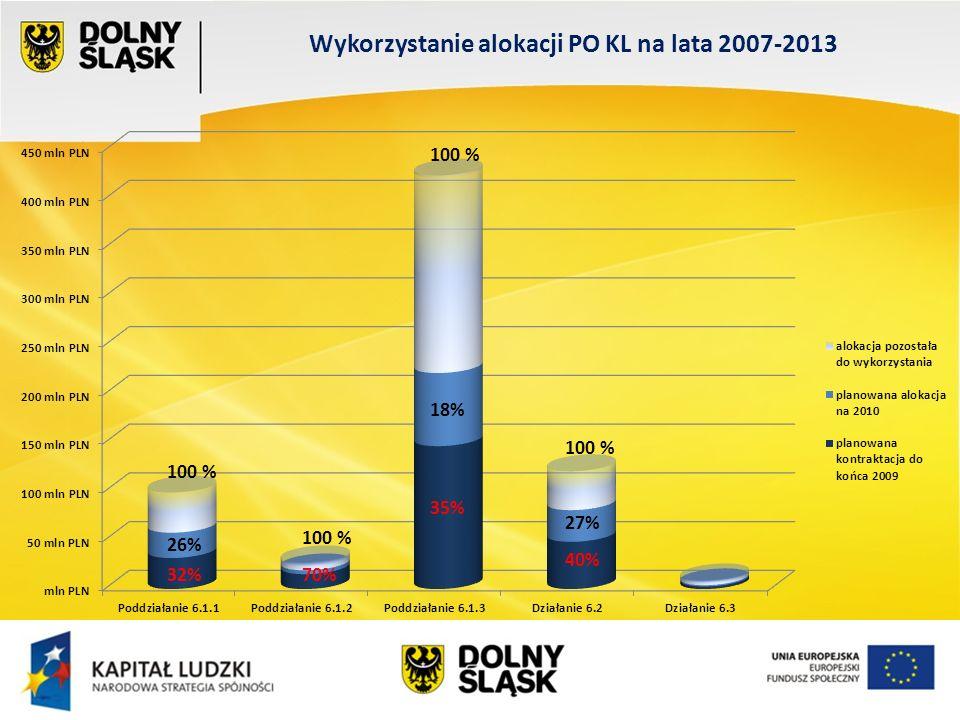 Wykorzystanie alokacji PO KL na lata 2007-2013 100 % 26% 32% 100 % 35% 18% 27% 40% 70%