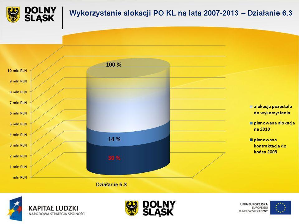 Wykorzystanie alokacji PO KL na lata 2007-2013 – Działanie 6.3 100 % 14 % 30 %