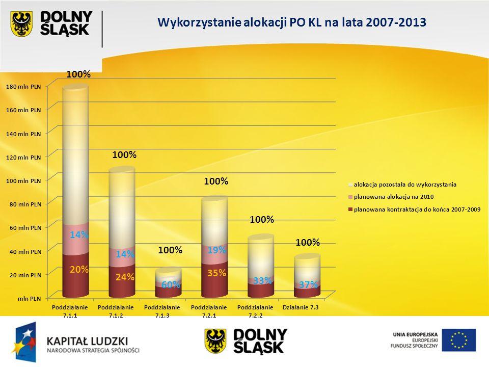 35% 60% 20% 33% 37% 14% 19% 100% Wykorzystanie alokacji PO KL na lata 2007-2013