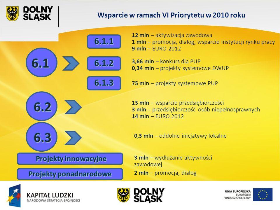 Wydział EFS Wrocław, sierpień 200 Realizacja wskaźników monitorowania Priorytetu VII