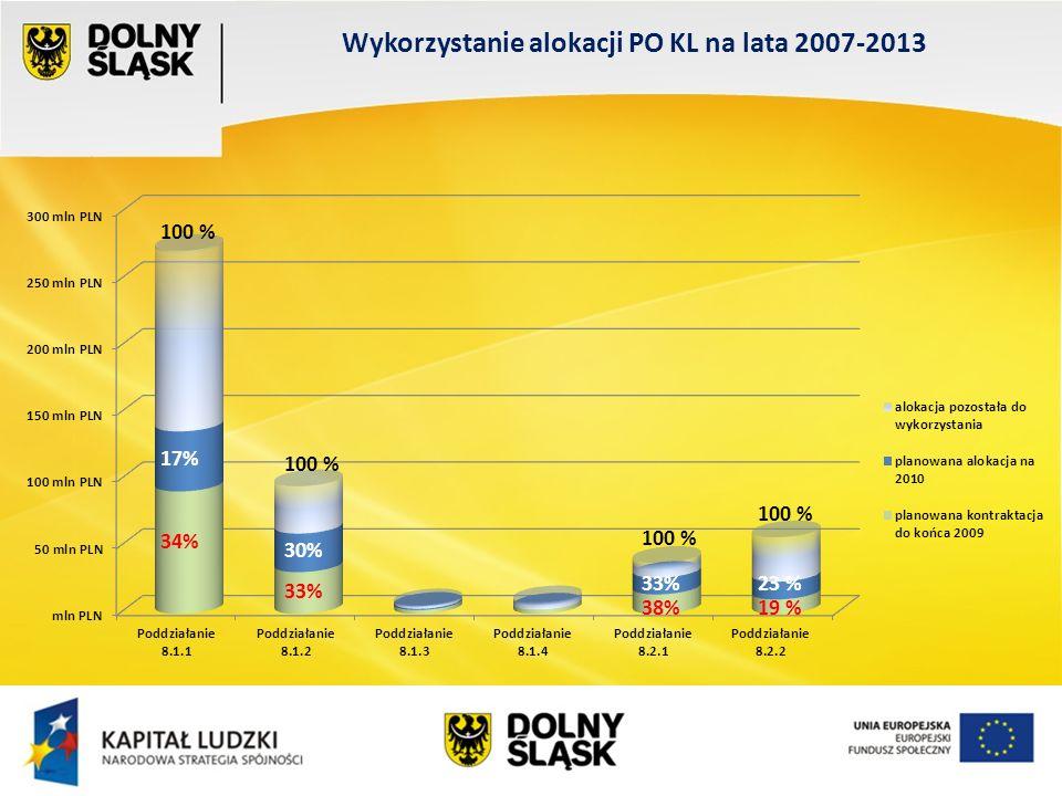 Wykorzystanie alokacji PO KL na lata 2007-2013 17% 34% 30% 33% 23 % 38%19 % 100 %