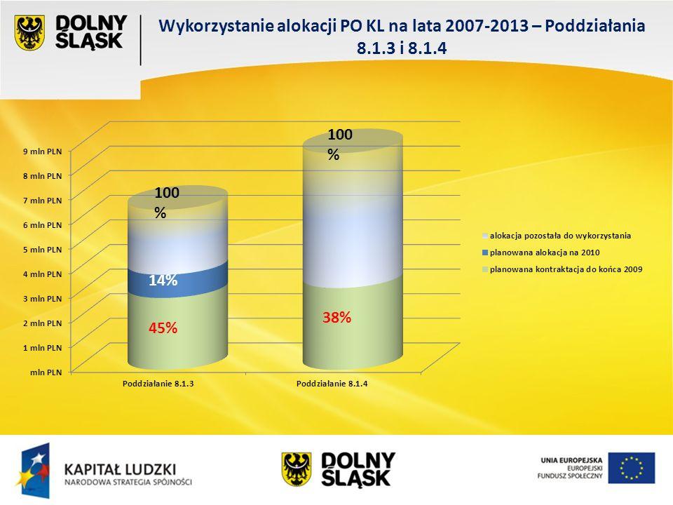 Wykorzystanie alokacji PO KL na lata 2007-2013 – Poddziałania 8.1.3 i 8.1.4 100 % 45% 14% 38% 100 %