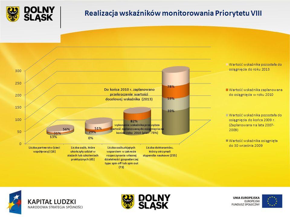 Wydział EFS Wrocław, sierpień 200 Realizacja wskaźników monitorowania Priorytetu VIII