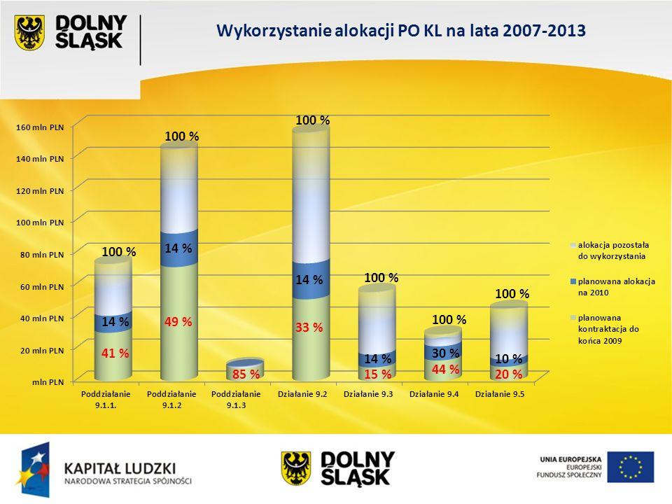 100 % Wykorzystanie alokacji PO KL na lata 2007-2013 100 % 20 % 14 % 33 % 85 % 14 % 49 % 41 %30 % 44 % 14 % 15 % 10 %