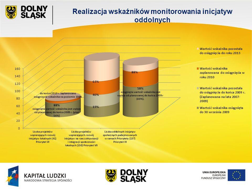 Wydział EFS Wrocław, sierpień 200 Realizacja wskaźników monitorowania inicjatyw oddolnych