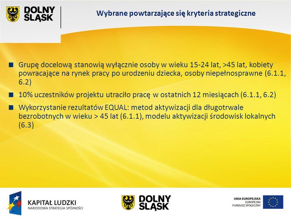 Wydział EFS Wrocław, sierpień 200 Wsparcie mobilności geograficznej bezrobotnych z powiatów o wysokiej stopie bezrobocia (6.1.1) Subsydiowanie zatrudnienia u pracodawcy realizującego projekt w ramach EFRR (6.1.1) 60% uczestników projektu stanowią kobiety podnoszące kwalifikacje zawodowe w branżach o największym potencjale rozwojowym w województwie (6.1.1) 10% uczestników projektu brało udział w projektach realizowanych w ramach Działań 6.3 lub 7.3 PO KL (6.1.1) Projekt przewiduje podnoszenie kwalifikacji kadr publicznych służb zatrudnienia w zakresie pracy z osobami, których stosunek pracy wygasł lub został rozwiązany z przyczyn niedotyczących pracowników (6.1.2) Projekt zakłada, że wszyscy uczestnicy projektu rozpoczną prowadzenie działalności gospodarczej w formie spółdzielni socjalnych (6.2) Wybrane specyficzne kryteria strategiczne