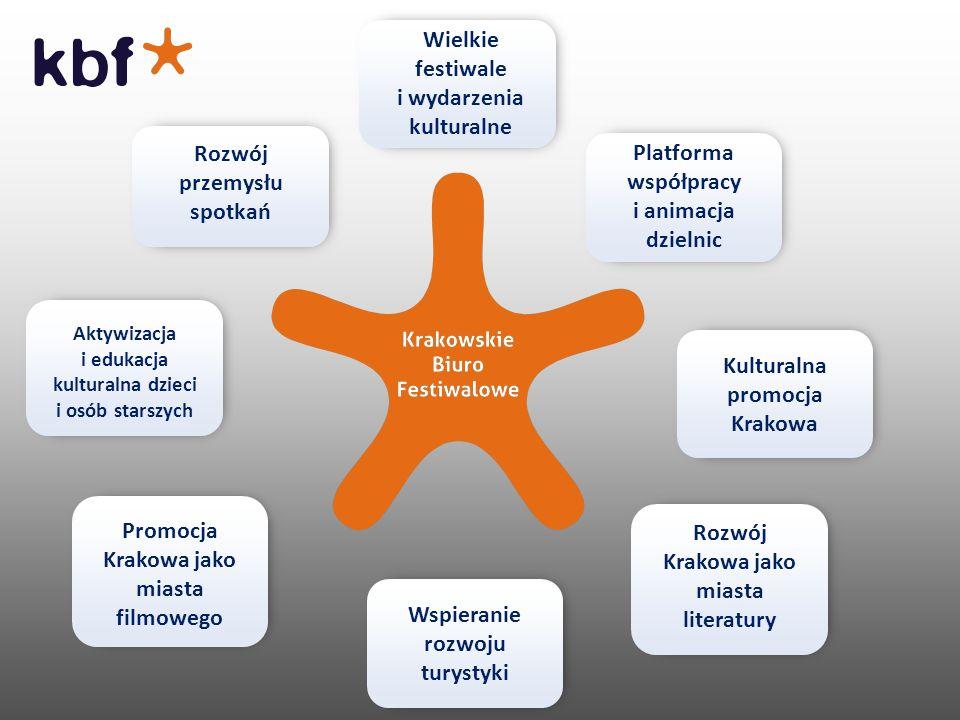 Korzyści dla Krakowa: Wzmocnienie funkcji metropolitalnej miasta, Wzrost znaczenia Krakowa jako destynacji dla przemysłu spotkań, Wzmocnienie lokalnego biznesu – ekonomiczny impakt, Wartość dodana - transfer wiedzy i umiejętności.