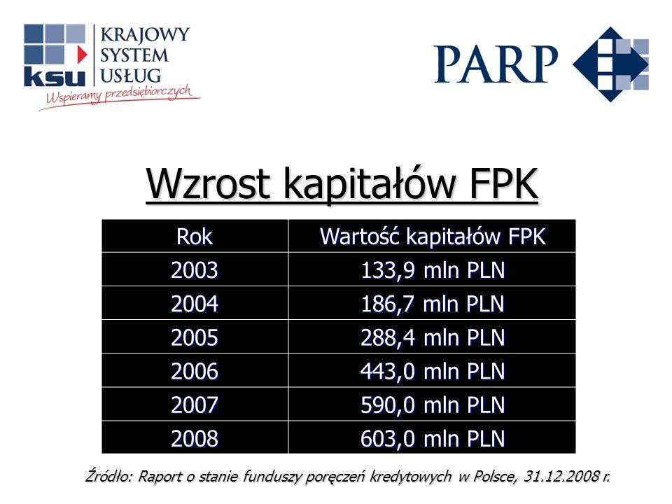 Wzrost kapitałów FPK Rok Wartość kapitałów FPK 2003 133,9 mln PLN 2004 186,7 mln PLN 2005 288,4 mln PLN 2006 443,0 mln PLN 2007 590,0 mln PLN 2008 603