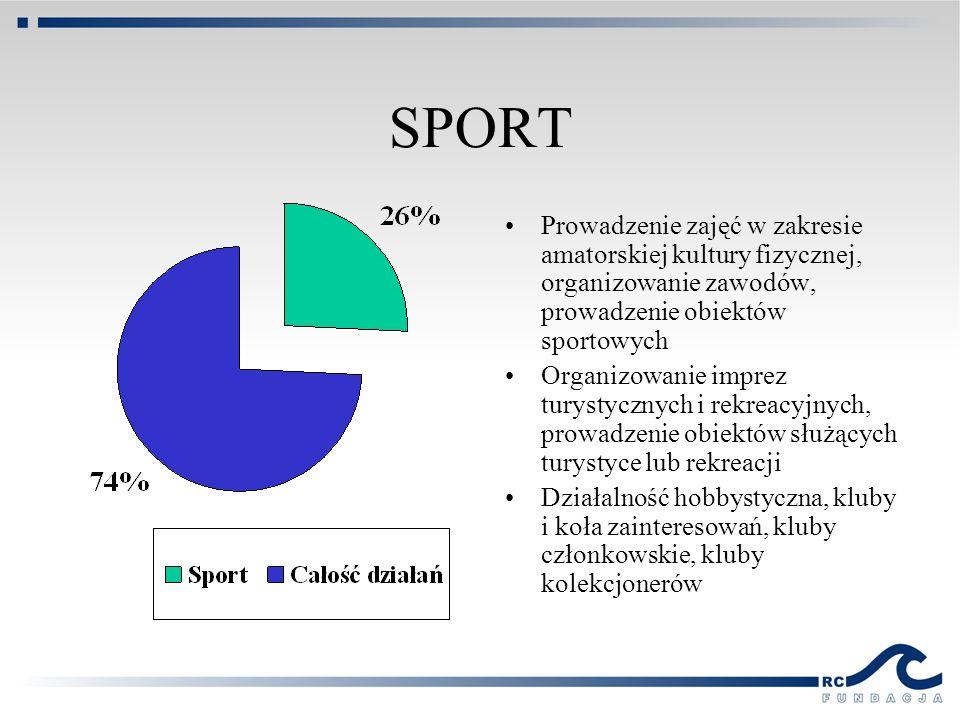 SPORT Prowadzenie zajęć w zakresie amatorskiej kultury fizycznej, organizowanie zawodów, prowadzenie obiektów sportowych Organizowanie imprez turystyc