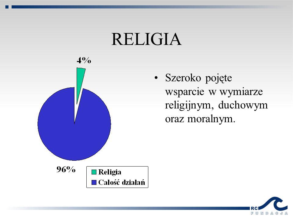 RELIGIA Szeroko pojęte wsparcie w wymiarze religijnym, duchowym oraz moralnym.