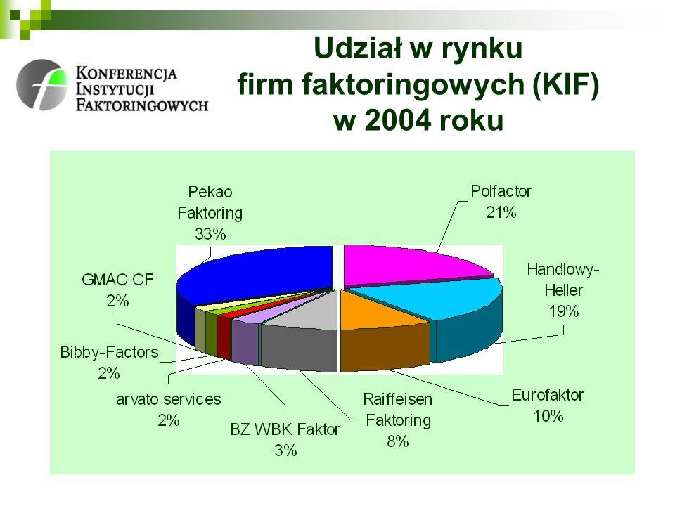 Udział w rynku firm faktoringowych (KIF) w 2004 roku