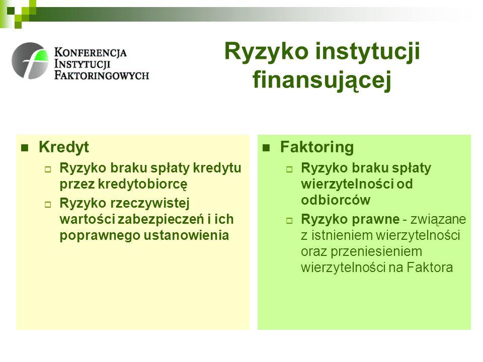 Ryzyko instytucji finansującej Kredyt Ryzyko braku spłaty kredytu przez kredytobiorcę Ryzyko rzeczywistej wartości zabezpieczeń i ich poprawnego ustan