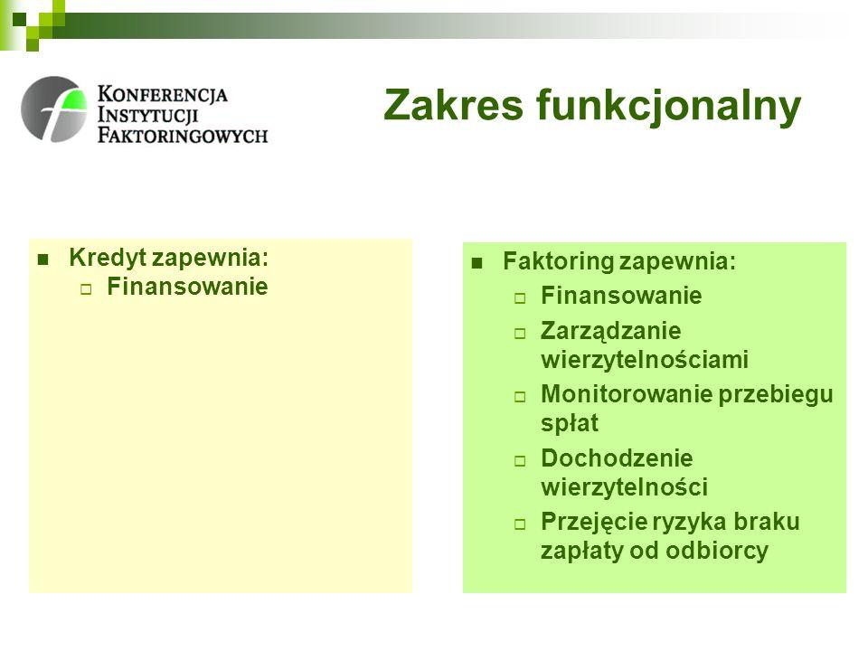 Zakres funkcjonalny Kredyt zapewnia: Finansowanie Faktoring zapewnia: Finansowanie Zarządzanie wierzytelnościami Monitorowanie przebiegu spłat Dochodz