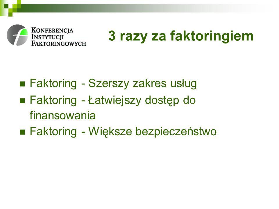 3 razy za faktoringiem Faktoring - Szerszy zakres usług Faktoring - Łatwiejszy dostęp do finansowania Faktoring - Większe bezpieczeństwo