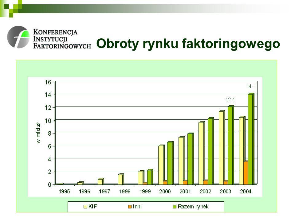 Obroty firm faktoringowych (KIF) w 2003 i 2004 roku * W 2003 roku wyniki były podawane łącznie dla Raiffeisen Faktoring Polska i Raiffeisen Bank Polska ** Obrót za 4 miesiące 2004 roku