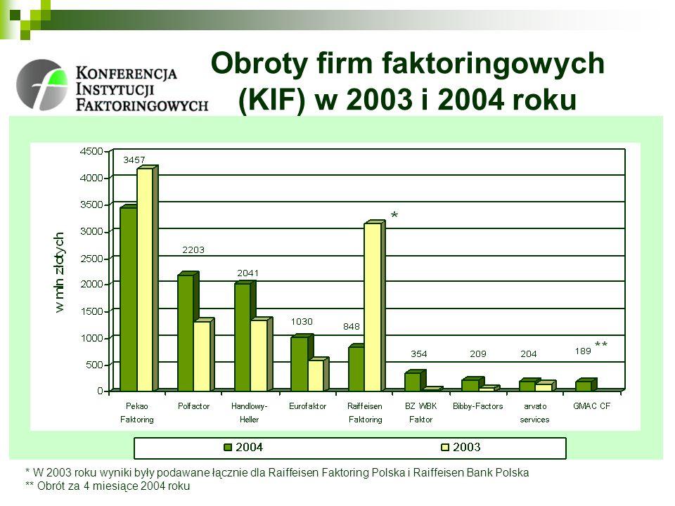 Obroty firm faktoringowych (KIF) w 2003 i 2004 roku * W 2003 roku wyniki były podawane łącznie dla Raiffeisen Faktoring Polska i Raiffeisen Bank Polsk