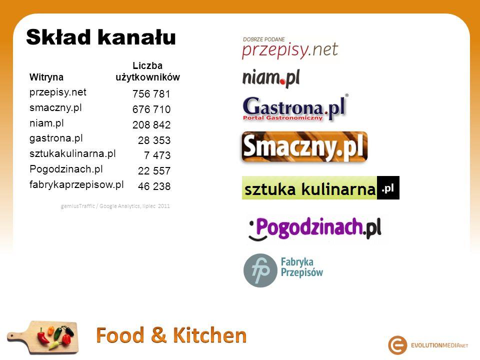Skład kanału Witryna przepisy.net smaczny.pl niam.pl gastrona.pl sztukakulinarna.pl Pogodzinach.pl fabrykaprzepisow.pl Liczba użytkowników.pl 756 781
