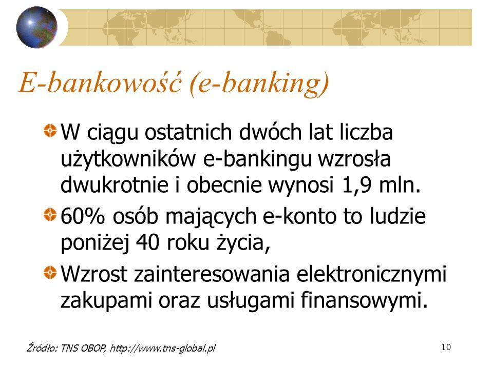 10 E-bankowość (e-banking) W ciągu ostatnich dwóch lat liczba użytkowników e-bankingu wzrosła dwukrotnie i obecnie wynosi 1,9 mln. 60% osób mających e