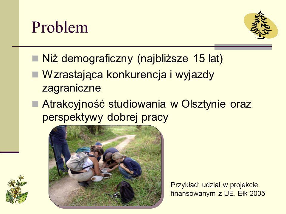 Problem Niż demograficzny (najbliższe 15 lat) Wzrastająca konkurencja i wyjazdy zagraniczne Atrakcyjność studiowania w Olsztynie oraz perspektywy dobr