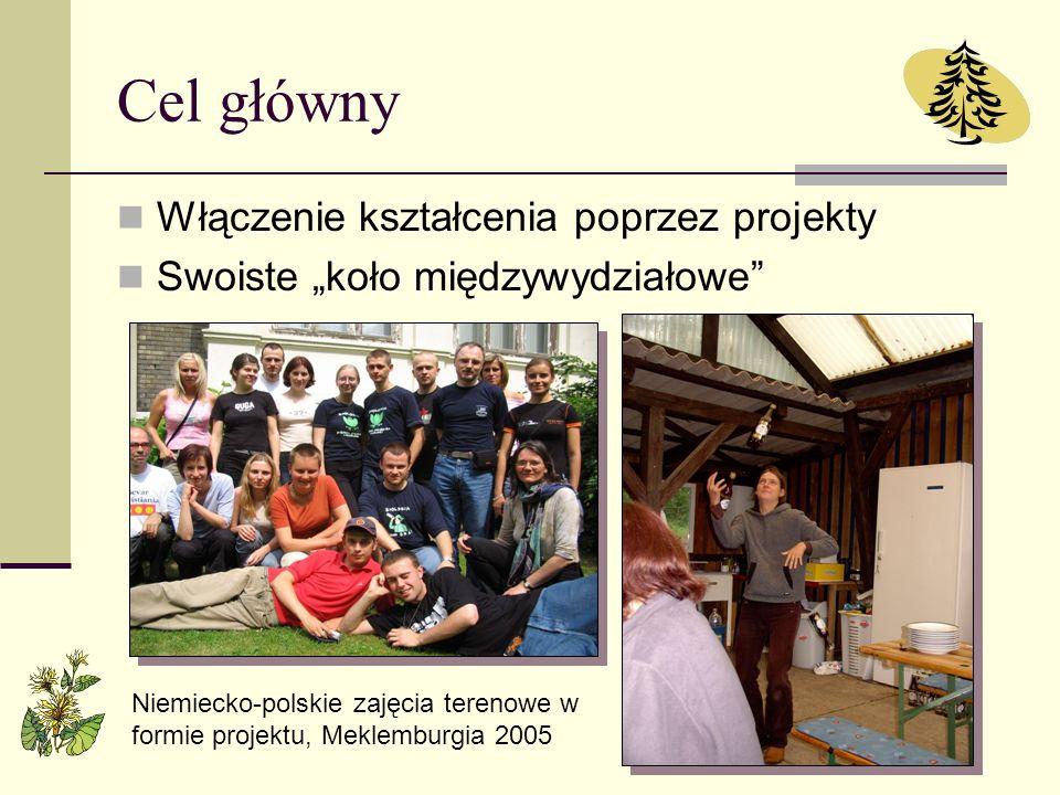 Cel główny Włączenie kształcenia poprzez projekty Swoiste koło międzywydziałowe Niemiecko-polskie zajęcia terenowe w formie projektu, Meklemburgia 200