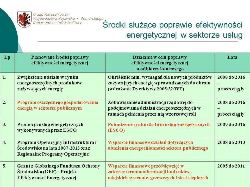 Środki służące poprawie efektywności energetycznej w sektorze usług LpPlanowane środki poprawy efektywności energetycznej Działanie w celu poprawy efe