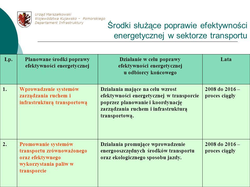Lp.Planowane środki poprawy efektywności energetycznej Działanie w celu poprawy efektywności energetycznej u odbiorcy końcowego Lata 1.Wprowadzenie sy