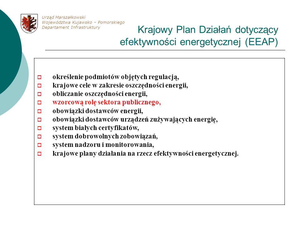 Krajowy Plan Działań dotyczący efektywności energetycznej (EEAP) określenie podmiotów objętych regulacją, krajowe cele w zakresie oszczędności energii