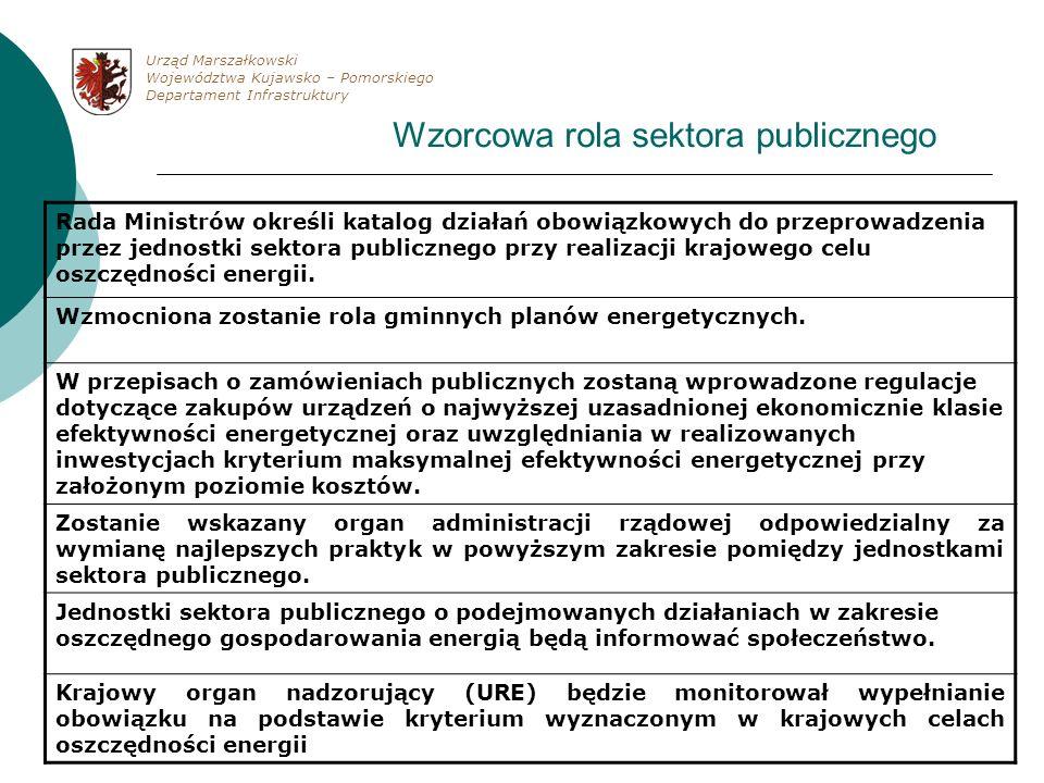 Wzorcowa rola sektora publicznego Rada Ministrów określi katalog działań obowiązkowych do przeprowadzenia przez jednostki sektora publicznego przy rea