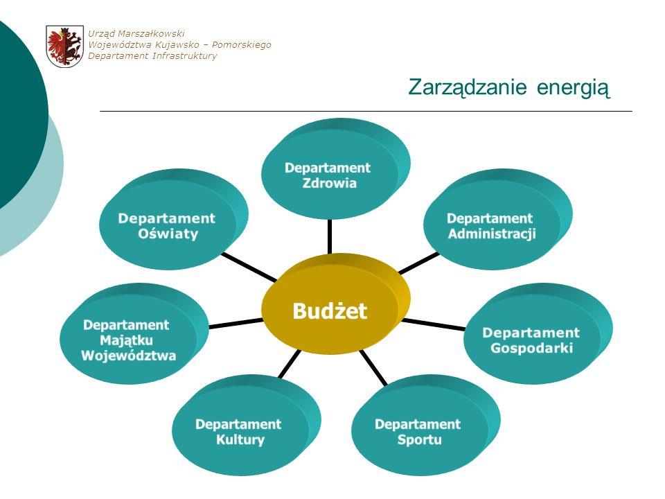 Zarządzanie energią Budżet Departament Zdrowia Departament Administracji Departament Gospodarki Departament Sportu Departament Kultury Departament Maj