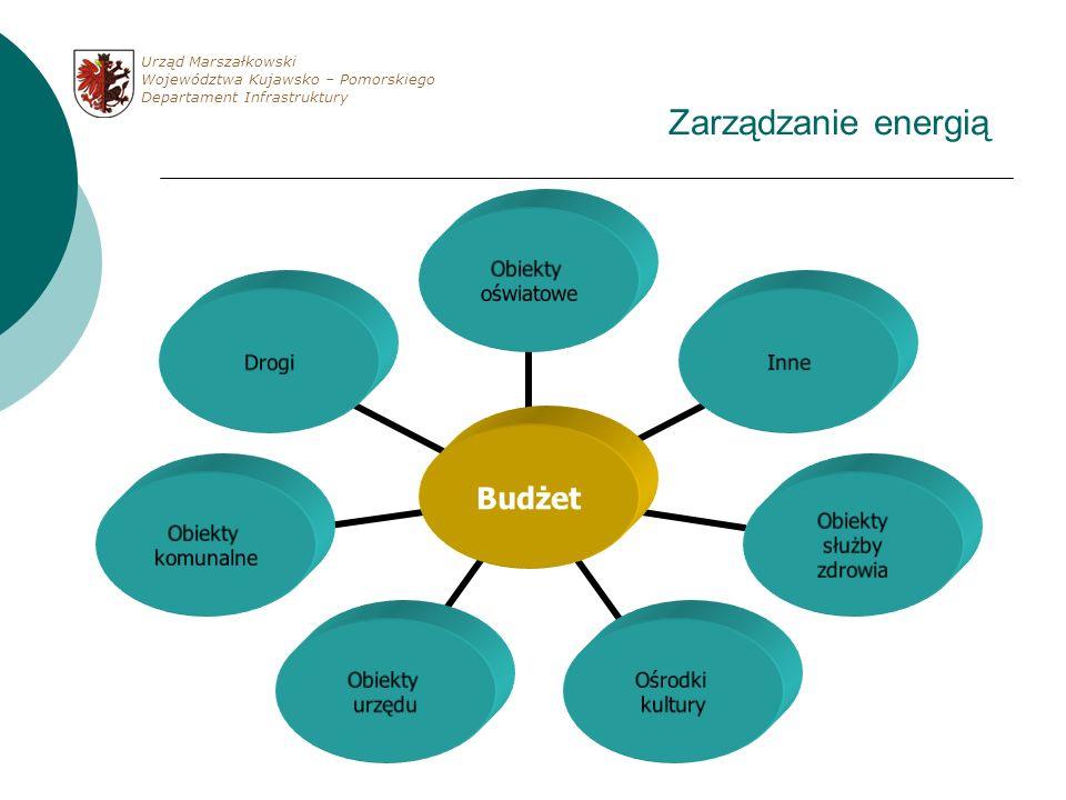 Zarządzanie energią Budżet Obiekty oświatowe Inne Obiekty służby zdrowia Ośrodki kultury Obiekty urzędu Obiekty komunalne Drogi Urząd Marszałkowski Wo