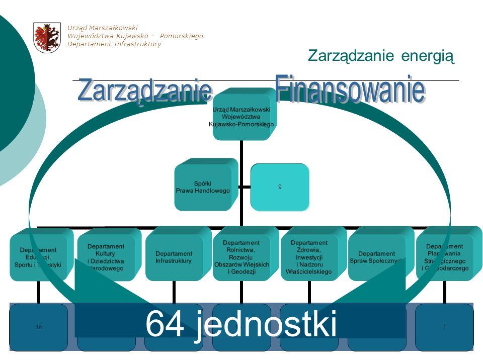 Zarządzanie energią Urząd Marszałkowski Województwa Kujawsko- Pomorskiego Departament Edukacji, Sportu i Turystyki 16 Departament Kultury i Dziedzictw
