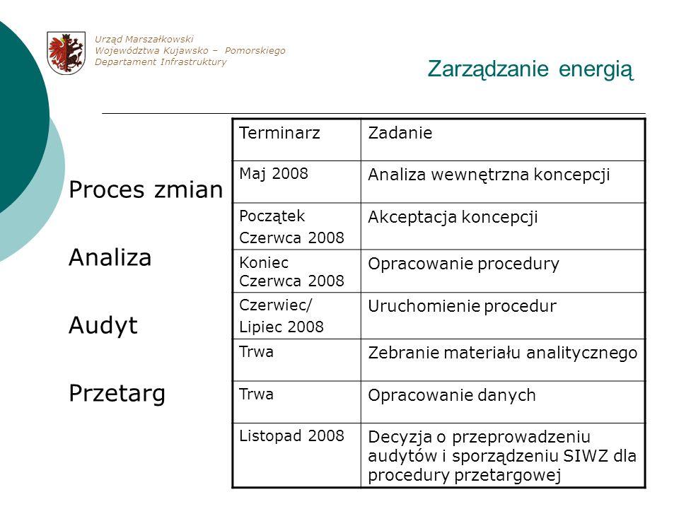 Zarządzanie energią Proces zmian Analiza Audyt Przetarg TerminarzZadanie Maj 2008 Analiza wewnętrzna koncepcji Początek Czerwca 2008 Akceptacja koncep